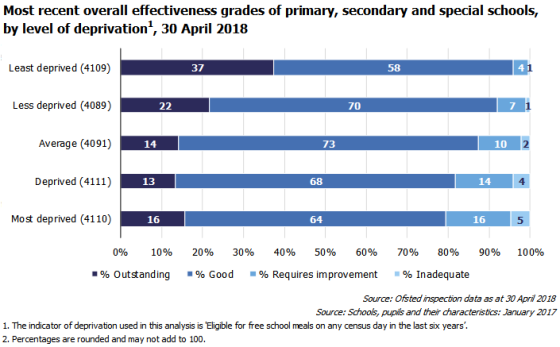 ofsted-outcomes-all-schools